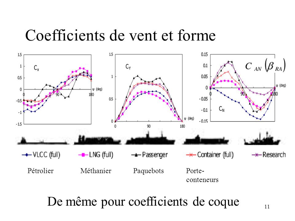 Coefficients de vent et forme