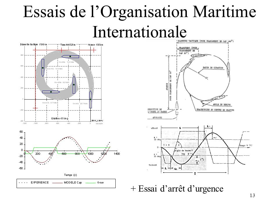 Essais de l'Organisation Maritime Internationale