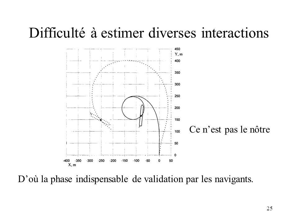 Difficulté à estimer diverses interactions