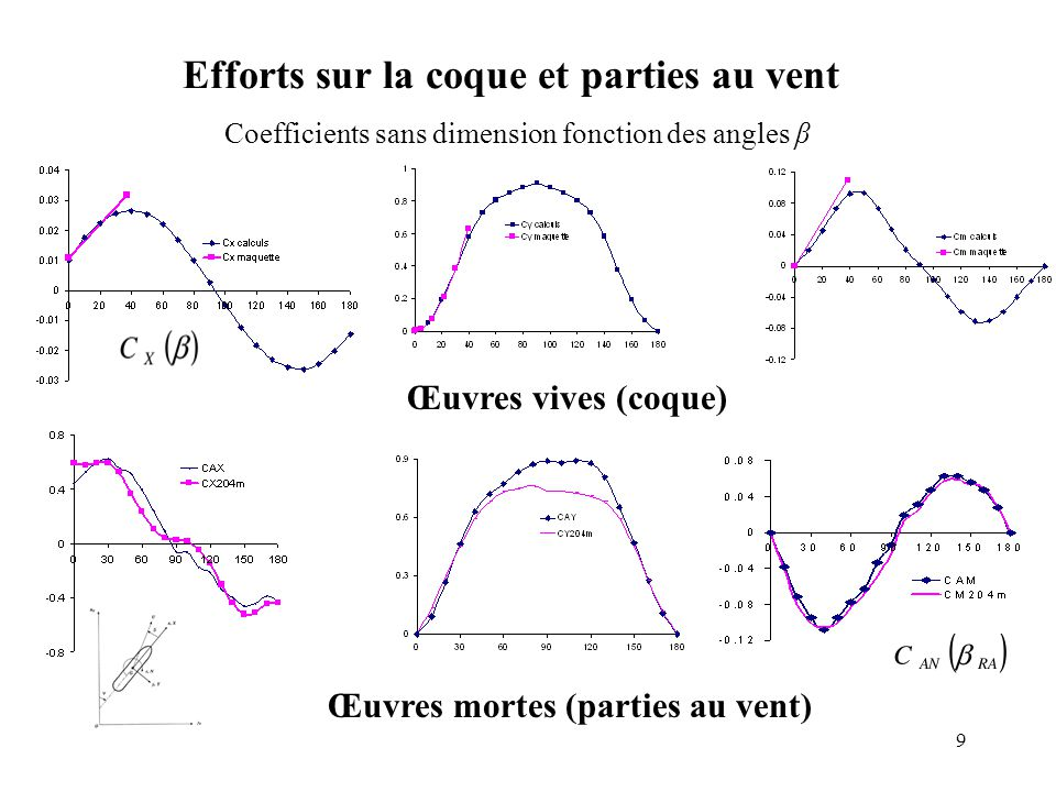 Efforts sur la coque et parties au vent Coefficients sans dimension fonction des angles β