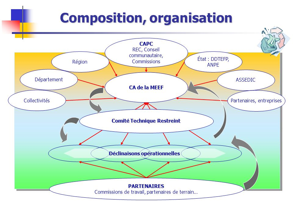 Composition, organisation