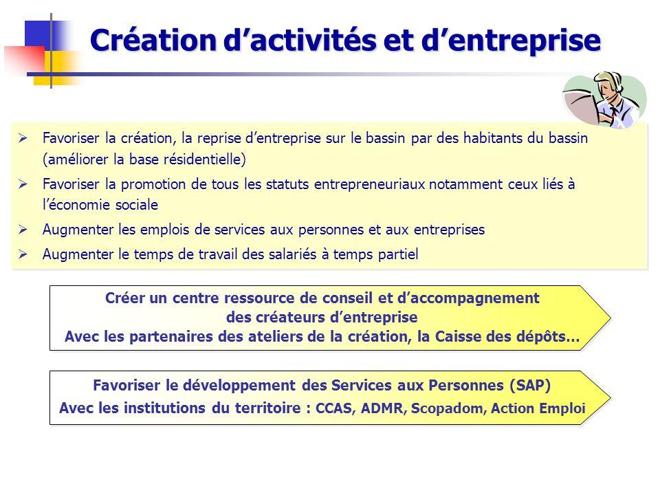 Création d'activités et d'entreprise