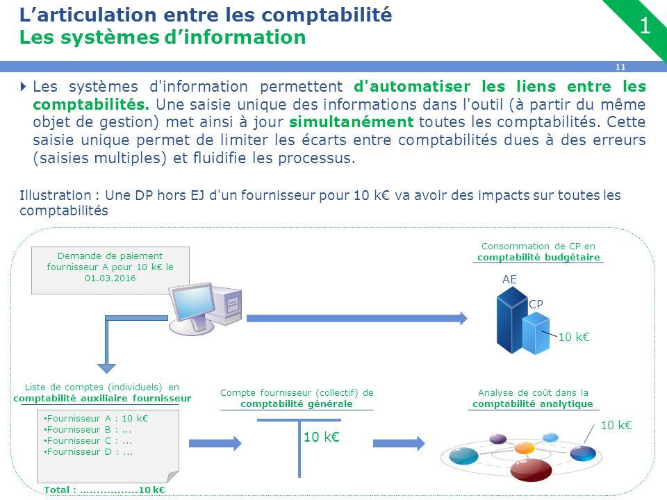 L'articulation entre les comptabilité Les systèmes d'information