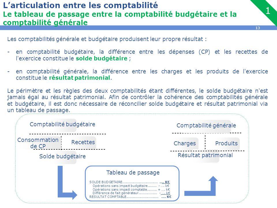 L'articulation entre les comptabilité