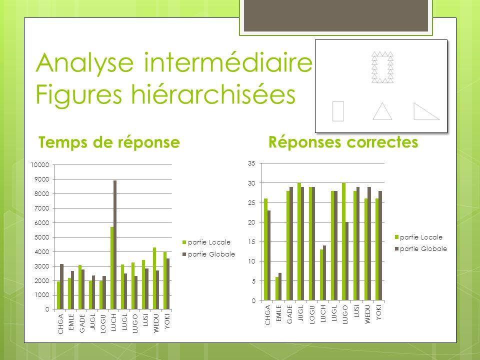 Analyse intermédiaire Figures hiérarchisées