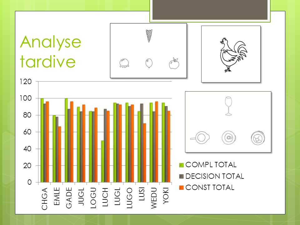 Analyse tardive Dans le dernier niveau d'analyse, on retrouve ce mode de fonctionnement de perception globale.