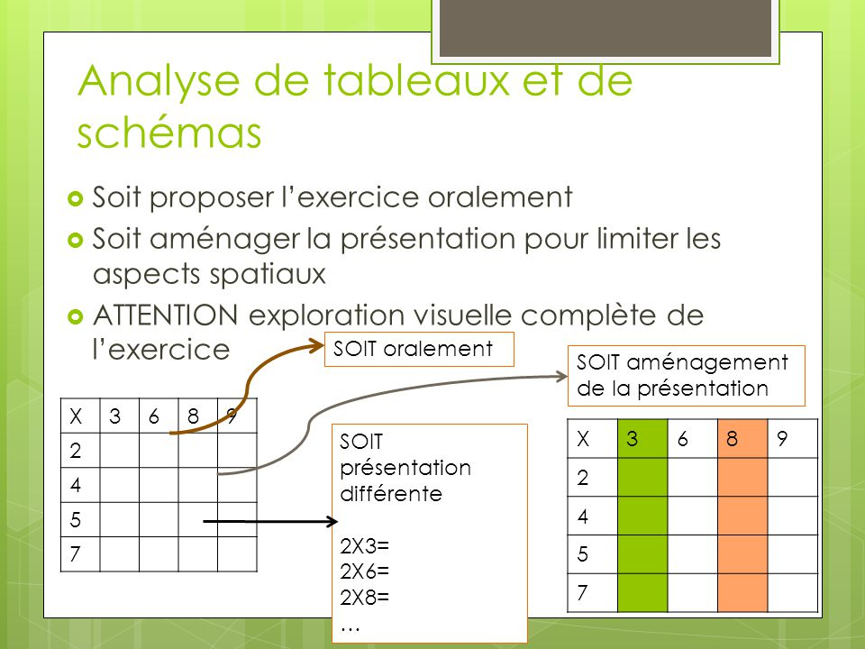 Analyse de tableaux et de schémas
