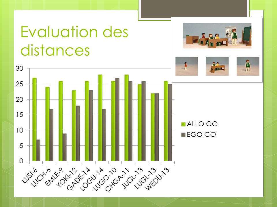 Evaluation des distances