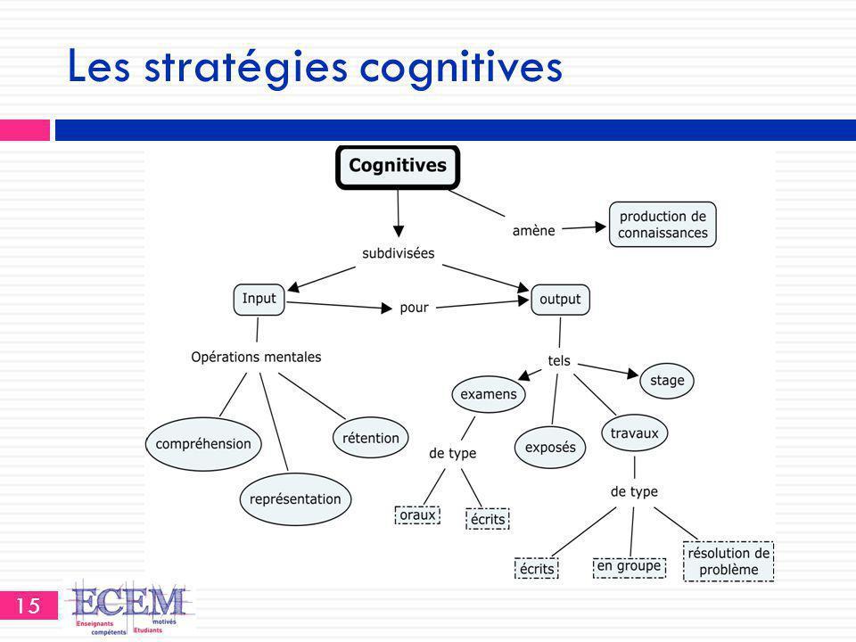 Les stratégies cognitives