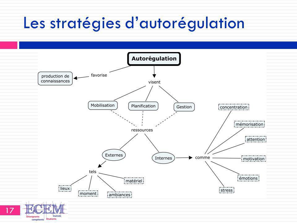 Les stratégies d'autorégulation