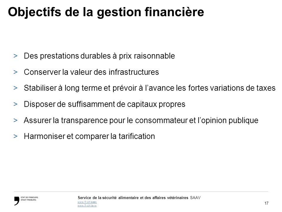 Objectifs de la gestion financière