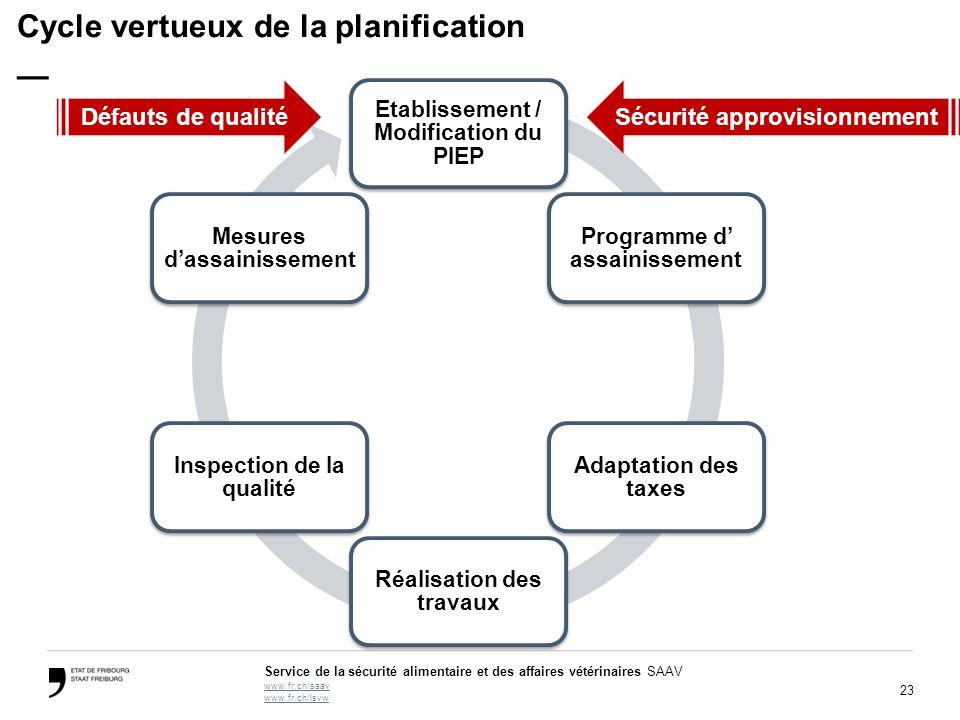 Cycle vertueux de la planification —