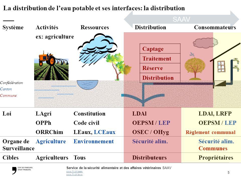 La distribution de l'eau potable et ses interfaces: la distribution —