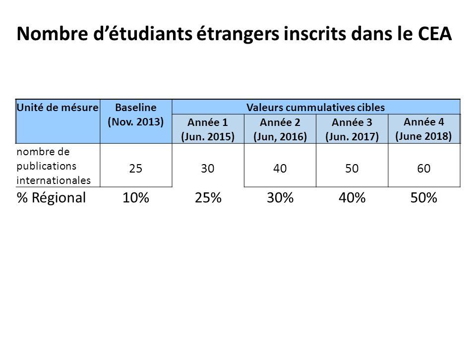 Nombre d'étudiants étrangers inscrits dans le CEA