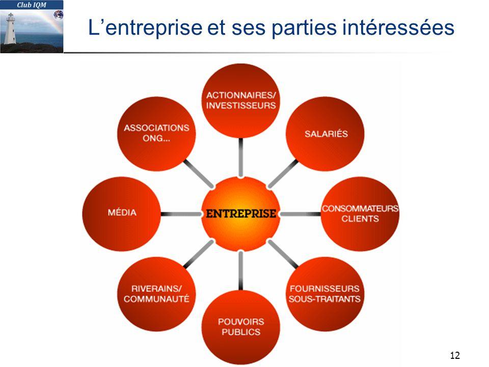L'entreprise et ses parties intéressées