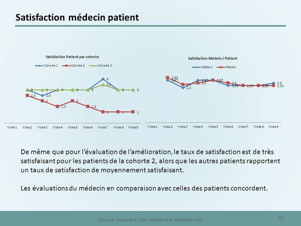 Satisfaction médecin patient