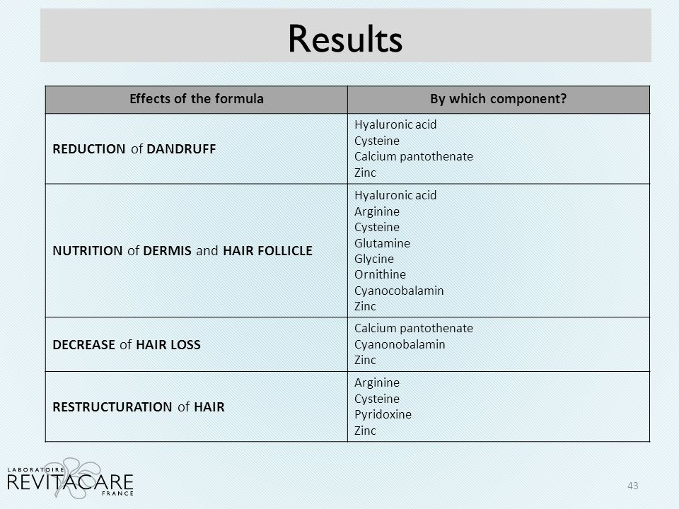 Results Effects of the formula By which component