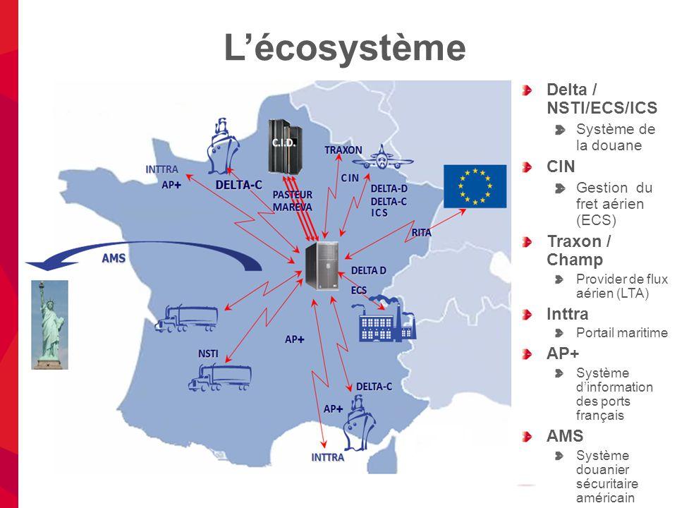 L'écosystème Delta / NSTI/ECS/ICS CIN Traxon / Champ Inttra AP+ AMS