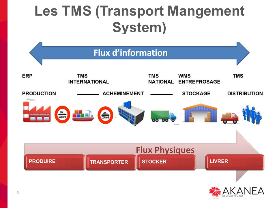 Les TMS (Transport Mangement System)