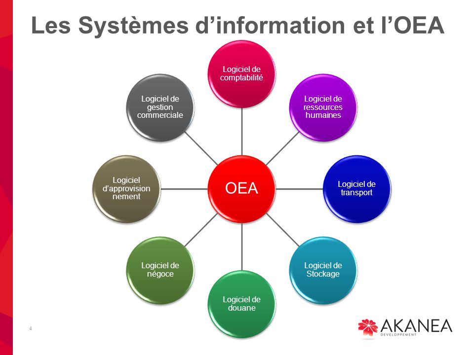 Les Systèmes d'information et l'OEA