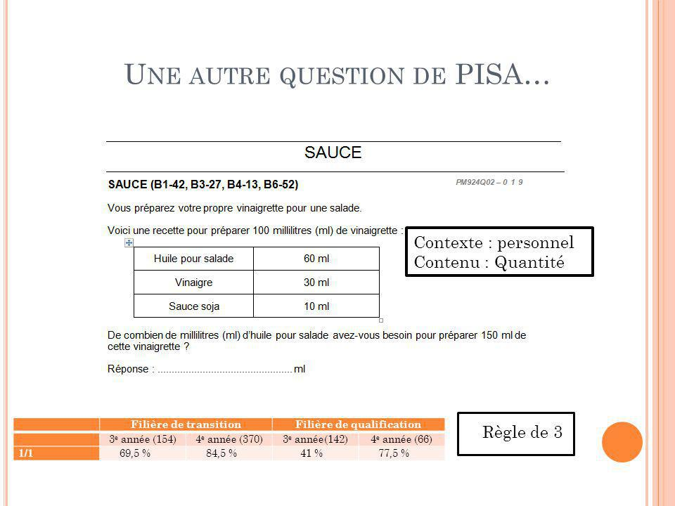 Une autre question de PISA…