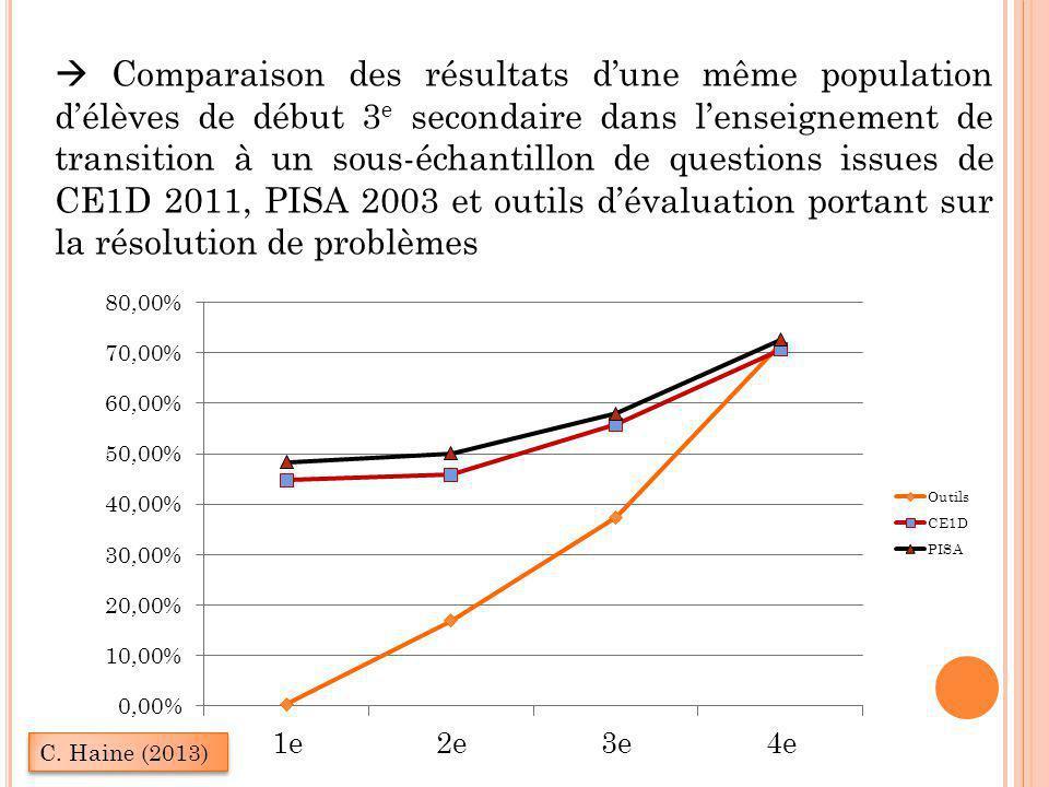  Comparaison des résultats d'une même population d'élèves de début 3e secondaire dans l'enseignement de transition à un sous-échantillon de questions issues de CE1D 2011, PISA 2003 et outils d'évaluation portant sur la résolution de problèmes