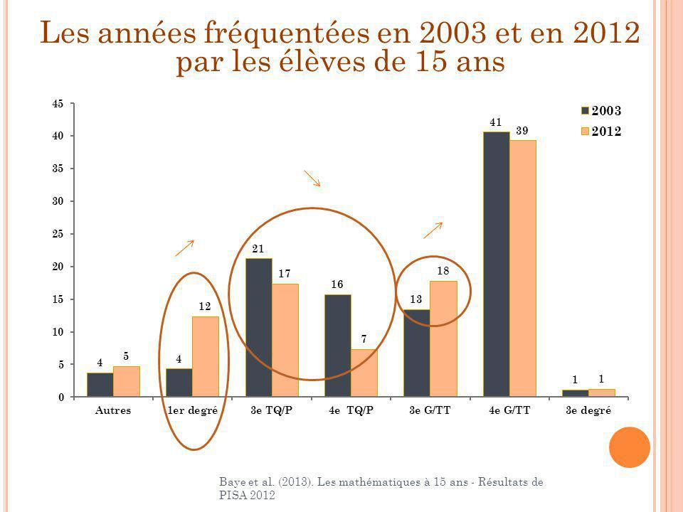 Les années fréquentées en 2003 et en 2012