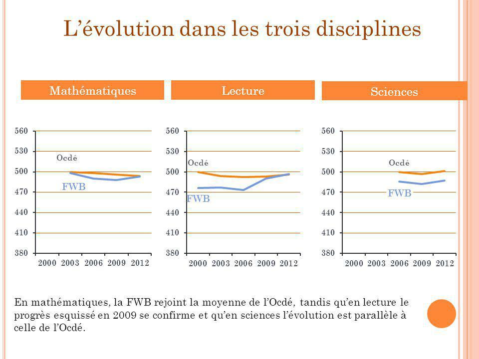 L'évolution dans les trois disciplines