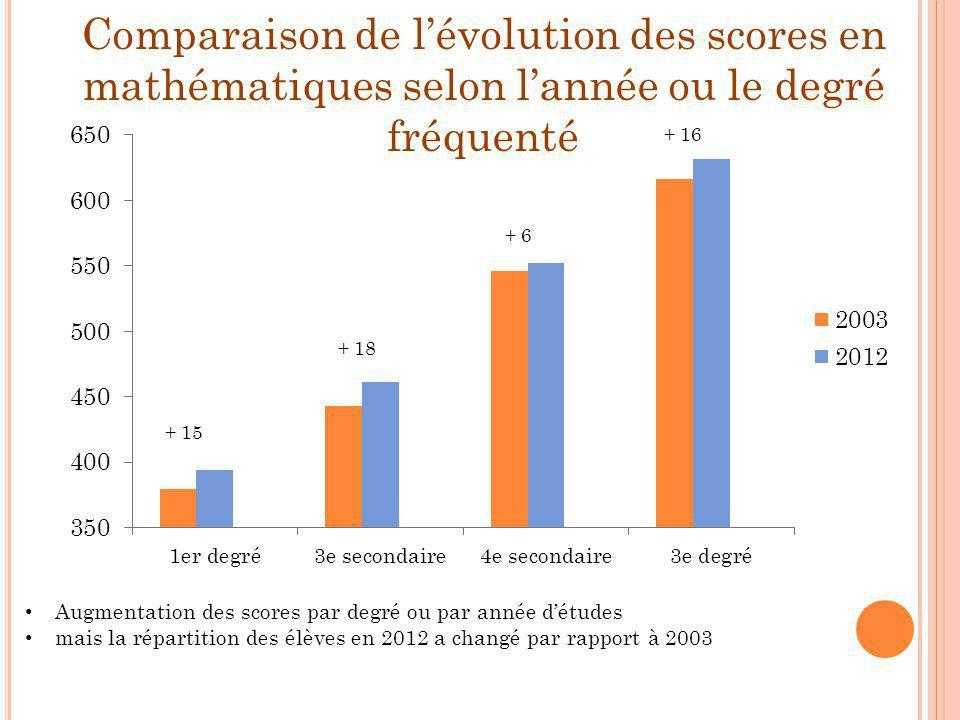 Comparaison de l'évolution des scores en mathématiques selon l'année ou le degré fréquenté