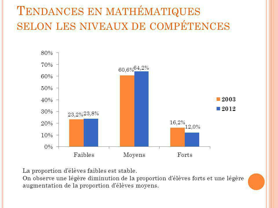 Tendances en mathématiques selon les niveaux de compétences