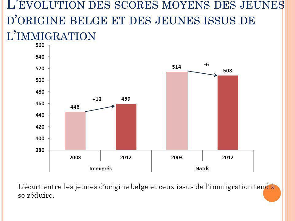 L'évolution des scores moyens des jeunes d'origine belge et des jeunes issus de l'immigration