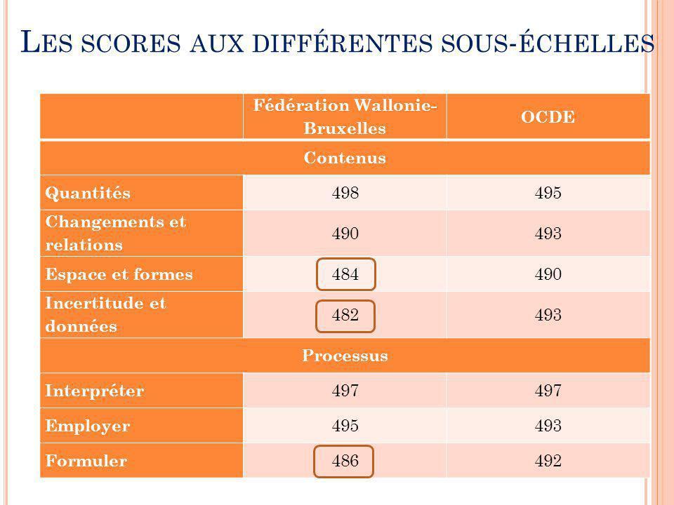 Les scores aux différentes sous-échelles