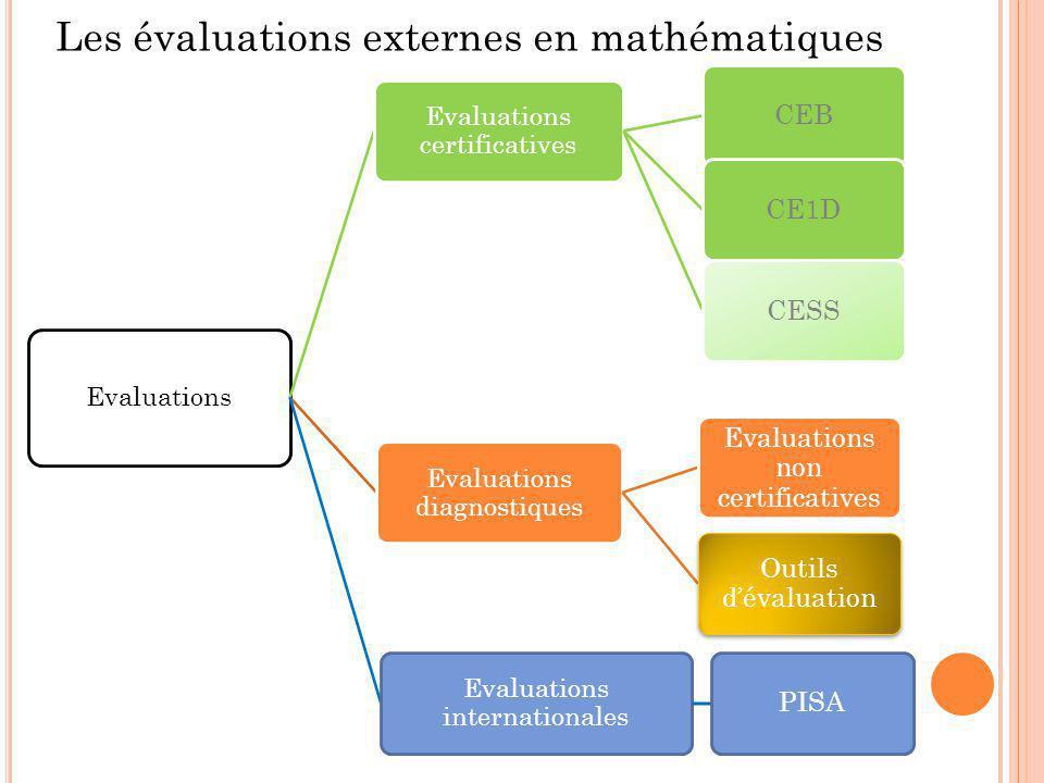 Les évaluations externes en mathématiques