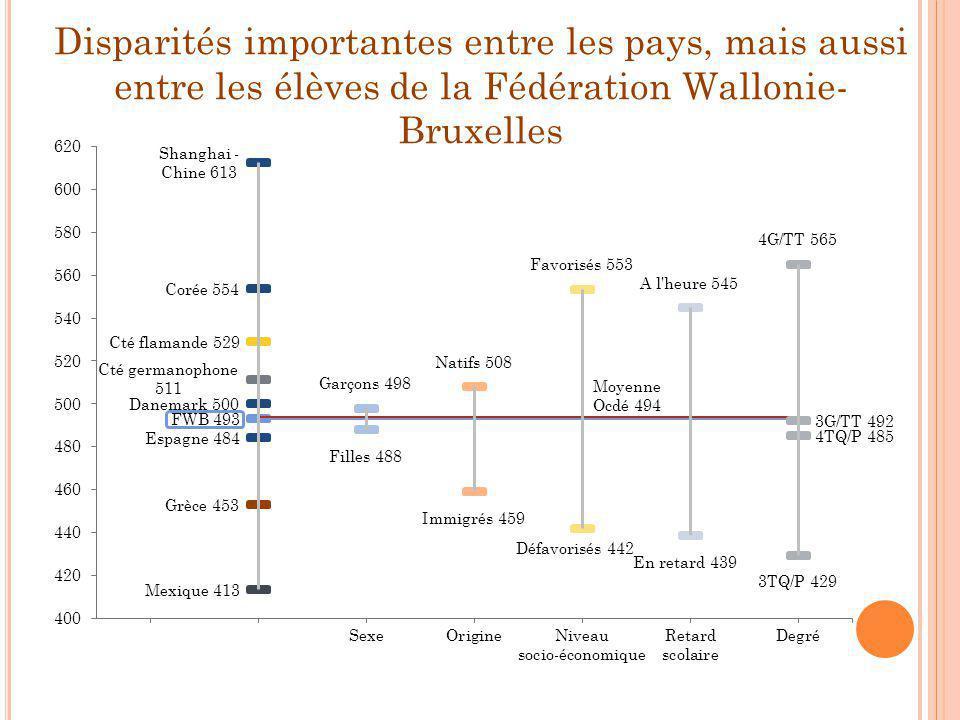 Disparités importantes entre les pays, mais aussi entre les élèves de la Fédération Wallonie-Bruxelles