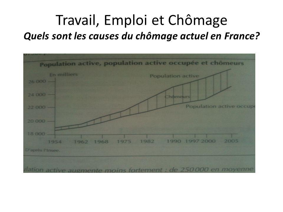 Travail, Emploi et Chômage Quels sont les causes du chômage actuel en France