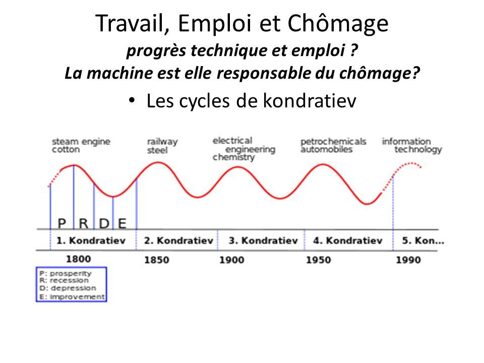 Les cycles de kondratiev