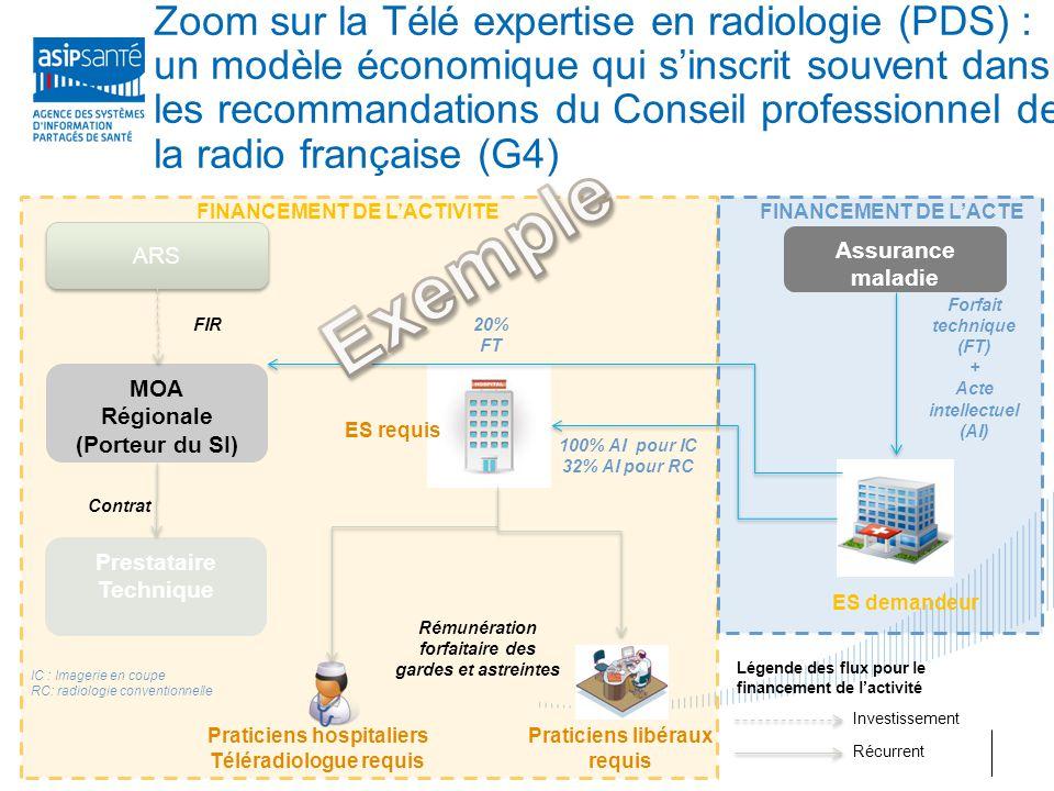 Zoom sur la Télé expertise en radiologie (PDS) : un modèle économique qui s'inscrit souvent dans les recommandations du Conseil professionnel de la radio française (G4)