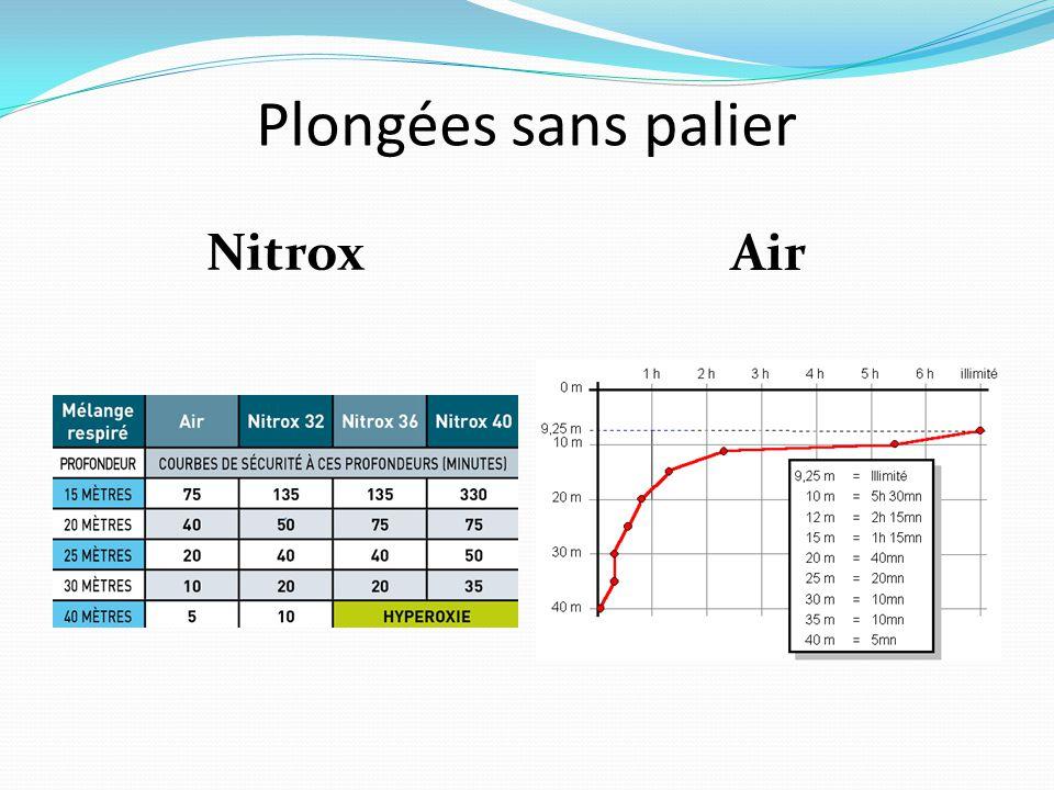 Plongées sans palier Nitrox Air