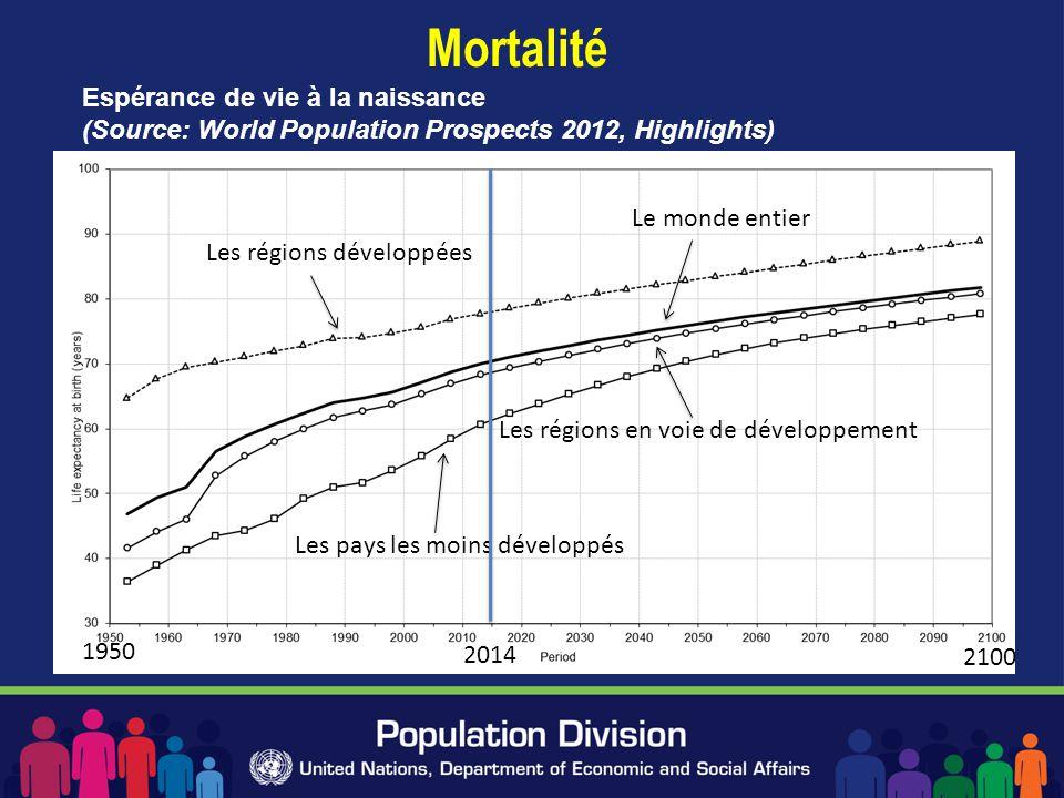 Mortalité Espérance de vie à la naissance (Source: World Population Prospects 2012, Highlights) Le monde entier.