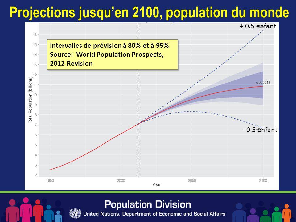 Projections jusqu'en 2100, population du monde