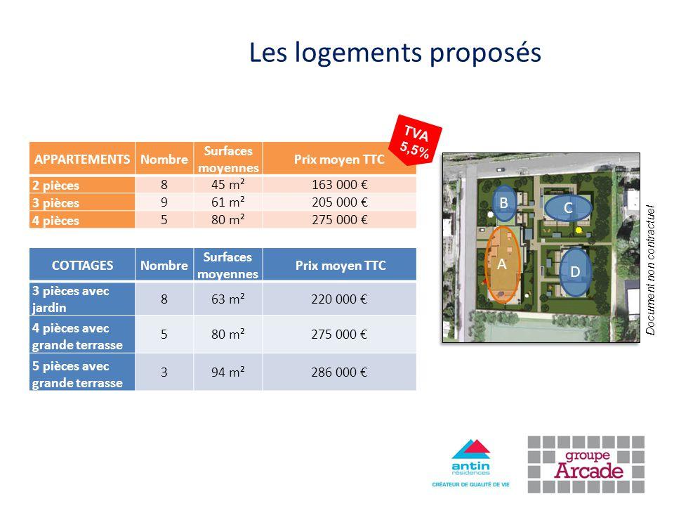 Les logements proposés