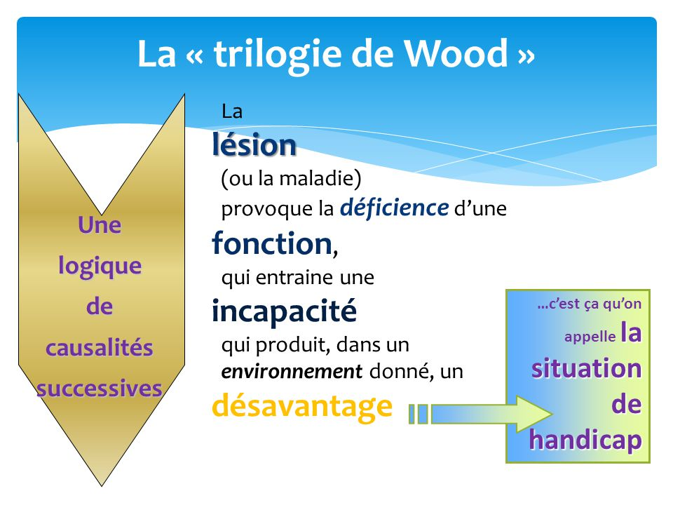 La « trilogie de Wood » lésion fonction, incapacité désavantage