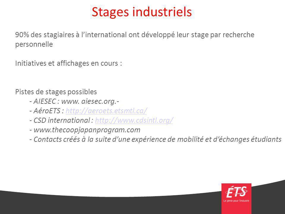Stages industriels 90% des stagiaires à l'international ont développé leur stage par recherche personnelle.