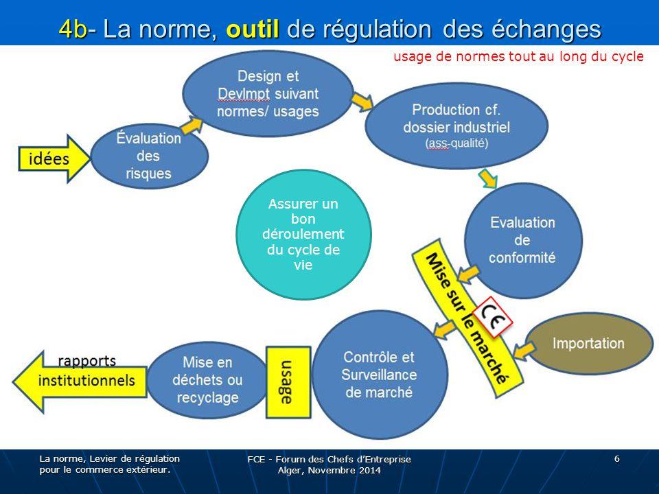 4b- La norme, outil de régulation des échanges