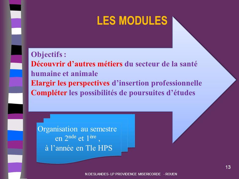 LES MODULES Objectifs :