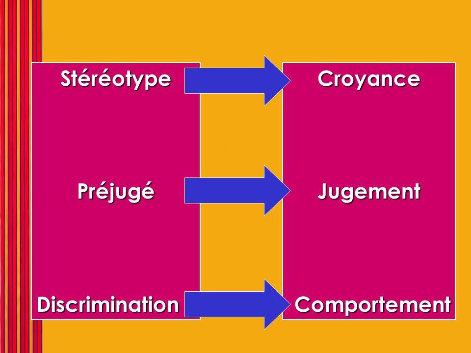 Lien Stéréotype Préjugé Discrimination Croyance Jugement Comportement