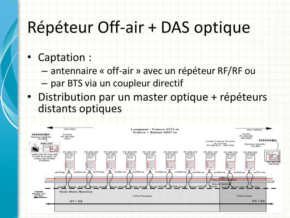 Répéteur Off-air + DAS optique