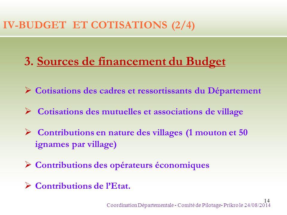 IV-BUDGET ET COTISATIONS (2/4)