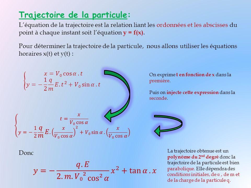Trajectoire de la particule: