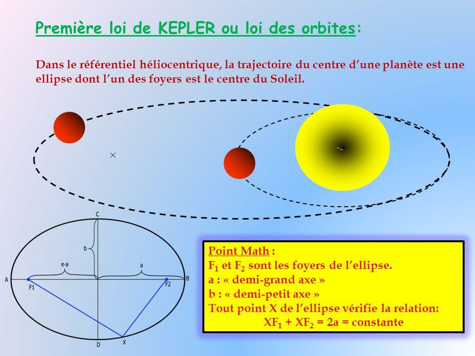 Première loi de KEPLER ou loi des orbites: